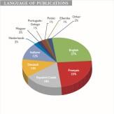 IBHR_chart_languages