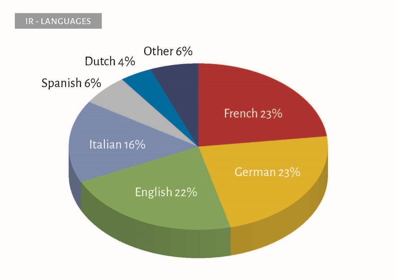 IR_Coverage_languages_3D